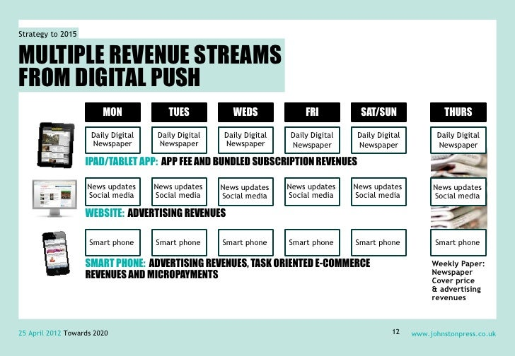Strategy to 2015MULTIPLE REVENUE STREAMSFROM DIGITAL PUSH                        MON             TUES            WEDS     ...