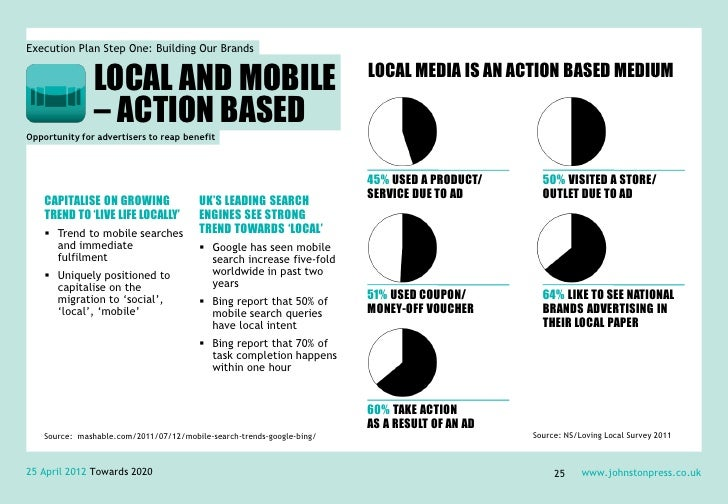 Execution Plan Step One: Building Our Brands               LOCAL AND MOBILE                                         LOCAL ...
