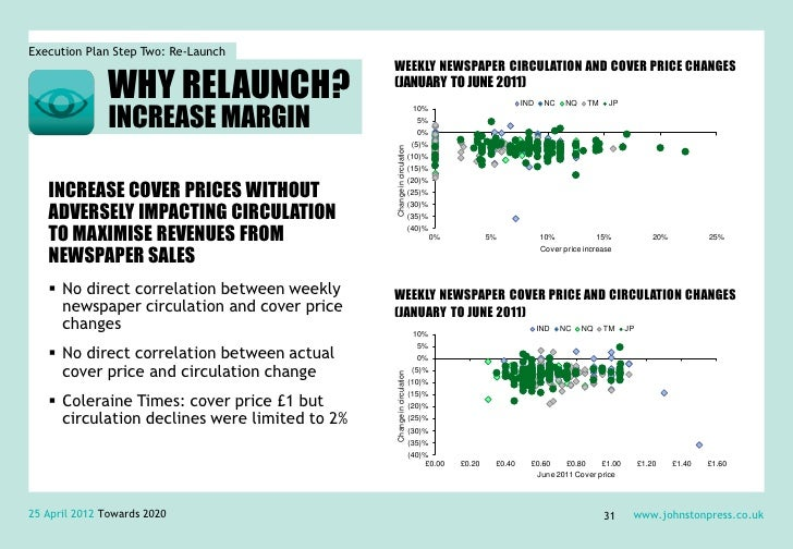 Execution Plan Step Two: Re-Launch                                               WEEKLY NEWSPAPER CIRCULATION AND COVER PR...
