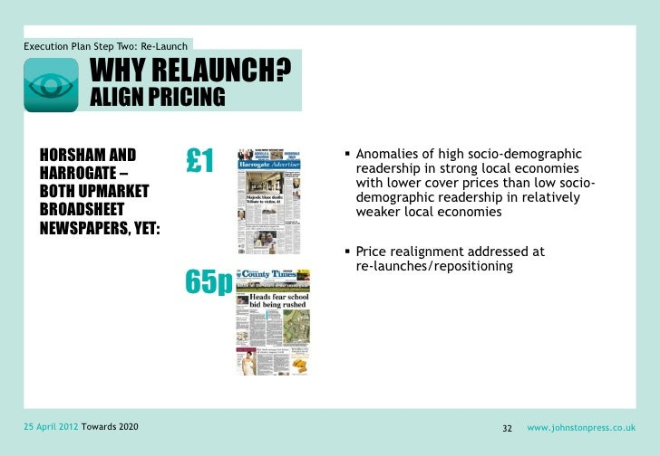 Execution Plan Step Two: Re-Launch               WHY RELAUNCH?               ALIGN PRICING   HORSHAM AND   HARROGATE –    ...