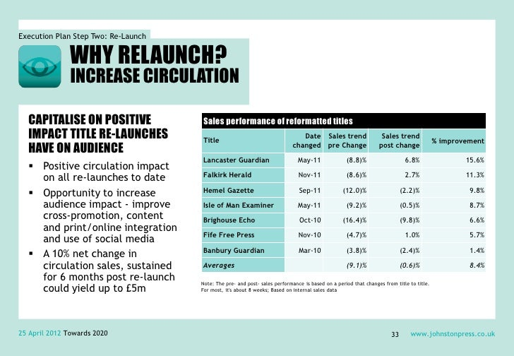 Execution Plan Step Two: Re-Launch               WHY RELAUNCH?               INCREASE CIRCULATION  CAPITALISE ON POSITIVE ...