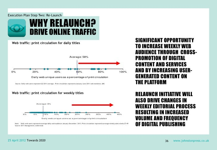 Execution Plan Step Two: Re-Launch                       WHY RELAUNCH?                       DRIVE ONLINE TRAFFIC  Web tra...