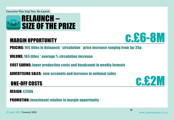 Execution Plan Step Two: Re-Launch             RELAUNCH –             SIZE OF THE PRIZE   MARGIN OPPORTUNITY              ...