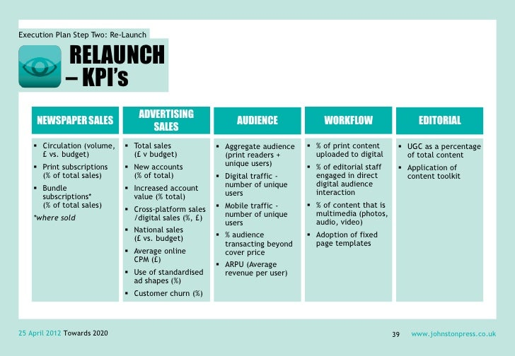 Execution Plan Step Two: Re-Launch             RELAUNCH             – KPI's                                 ADVERTISING   ...