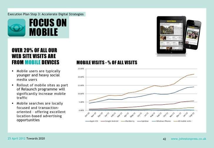 Execution Plan Step 3: Accelerate Digital Strategies               FOCUS ON               MOBILE  OVER 20% OF ALL OUR  WEB...