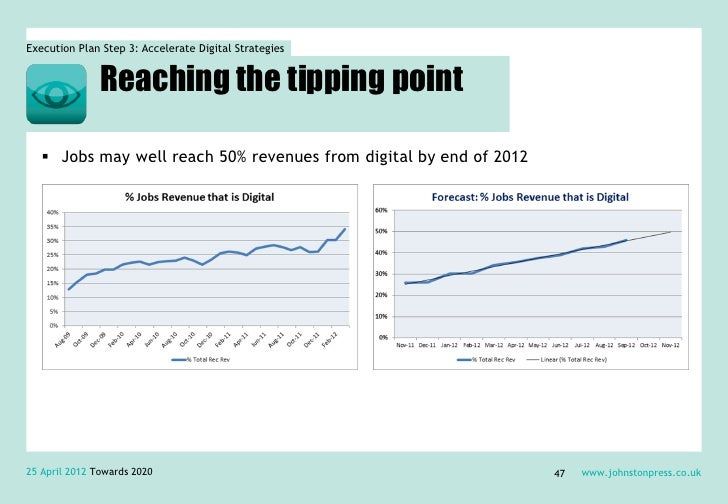 Execution Plan Step 3: Accelerate Digital Strategies               Reaching the tipping point    Jobs may well reach 50% ...