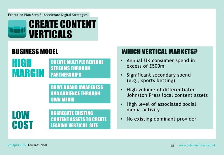 Execution Plan Step 3: Accelerate Digital Strategies             CREATE CONTENT             VERTICALS  BUSINESS MODEL     ...