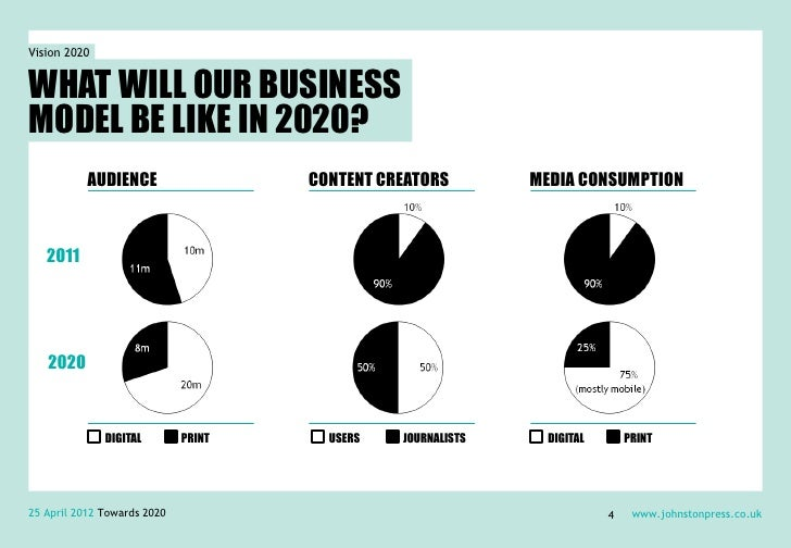Vision 2020WHAT WILL OUR BUSINESSMODEL BE LIKE IN 2020?           AUDIENCE                  CONTENT CREATORS        MEDIA ...