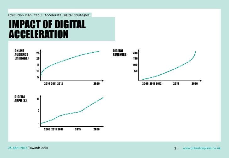 Execution Plan Step 3: Accelerate Digital StrategiesIMPACT OF DIGITALACCELERATION    ONLINE                               ...