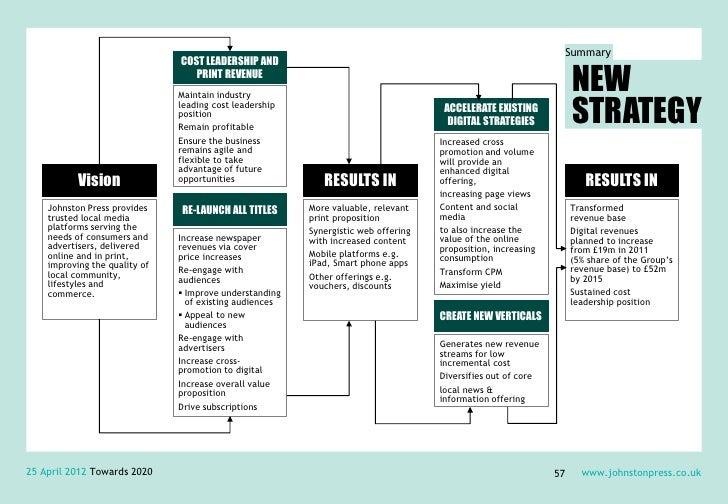Summary                               COST LEADERSHIP AND                                  PRINT REVENUE                  ...