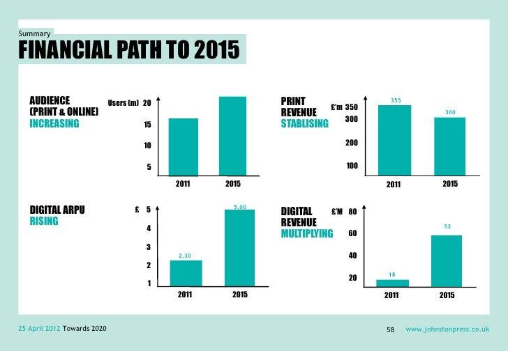 SummaryFINANCIAL PATH TO 2015   AUDIENCE                  Users (m) 20                   PRINT                   355      ...