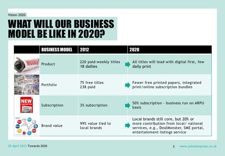 Vision 2020WHAT WILL OUR BUSINESSMODEL BE LIKE IN 2020?                      BUSINESS MODEL   2012                     202...