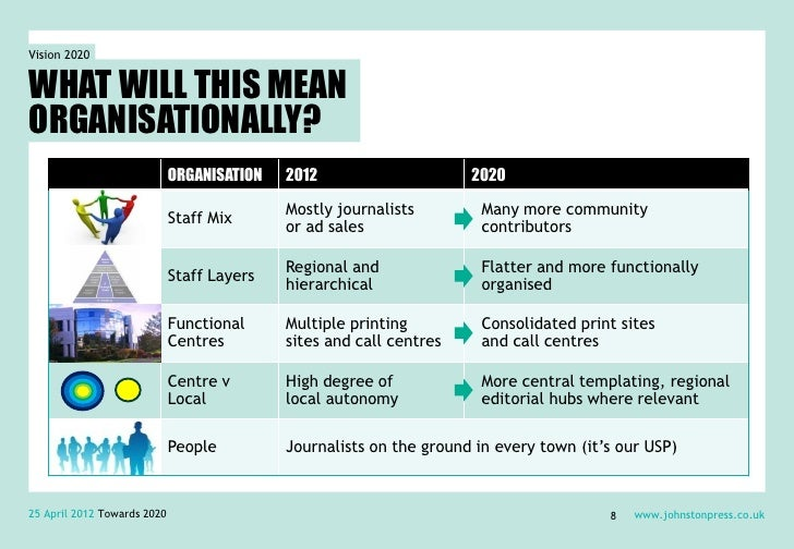 Vision 2020WHAT WILL THIS MEANORGANISATIONALLY?                             ORGANISATION   2012                     2020  ...