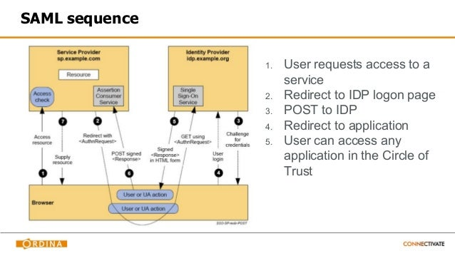 Integrating spring security and SAML