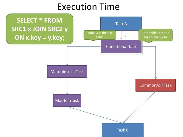 Execution Time<br />SELECT * FROM <br />SRC1 x JOIN SRC2 y <br />ON x.key = y.key;<br />Task A<br />Both tables are too bi...