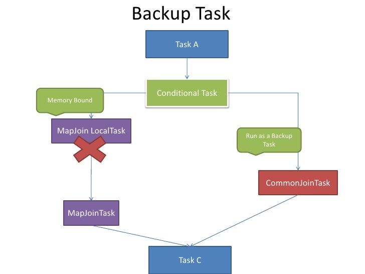 Backup Task<br />Task A<br />Conditional Task<br />Memory Bound<br />MapJoinLocalTask<br />Run as a Backup Task<br />Commo...
