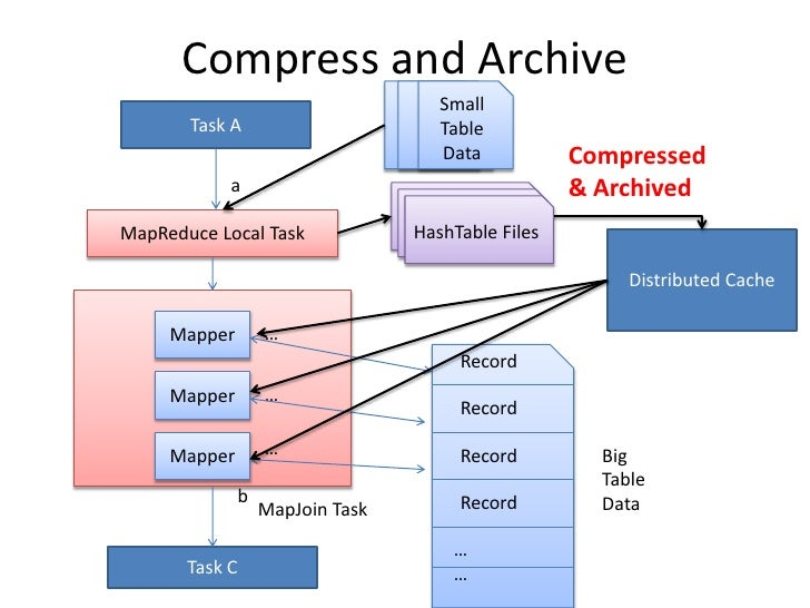 Compress and Archive <br />Small Table Data<br />Small Table Data<br />Small Table Data<br />Task A<br />Compressed & Arch...
