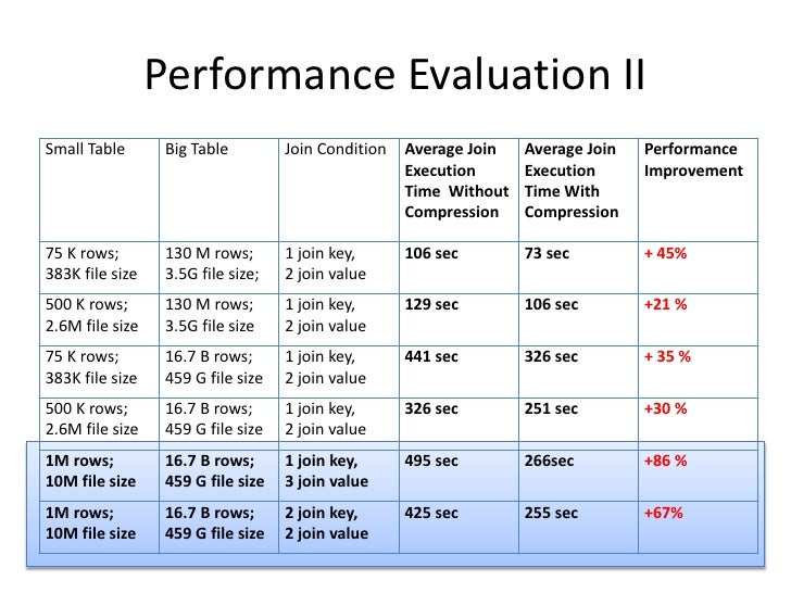 Performance Evaluation II<br />