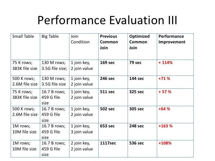 Performance Evaluation III<br />