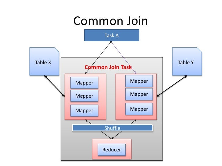 Common Join<br />Task A<br />Table X<br />Table Y<br />Common Join Task<br />Mapper<br />Mapper<br />Mapper<br />…<br />Ma...