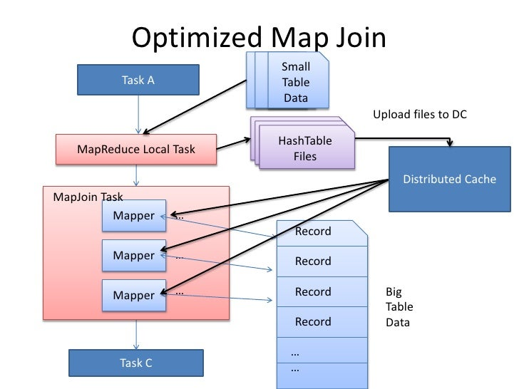 Optimized Map Join<br />Small Table Data<br />Small Table Data<br />Small Table Data<br />Task A<br />Upload files to DC<b...