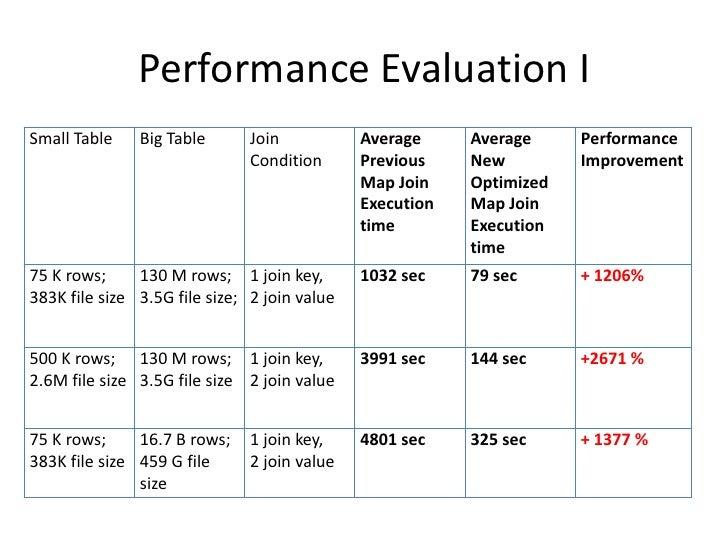 Performance Evaluation I<br />