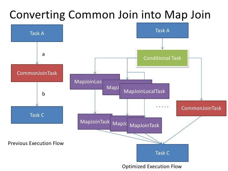 Converting Common Join into Map Join<br />Task A<br />Task A<br />Conditional Task<br />a<br />CommonJoinTask<br />MapJoin...