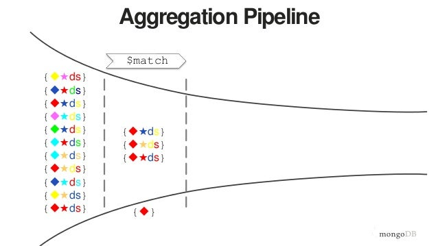 Joins and Other Aggregation Enhancements Coming in MongoDB 3 2