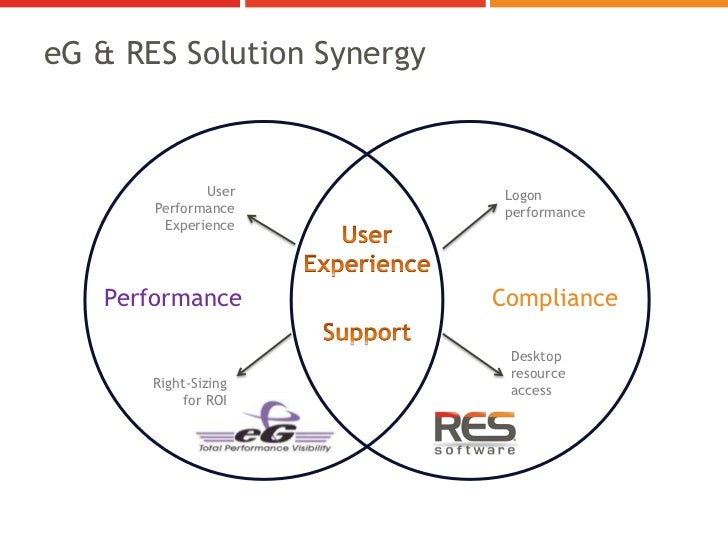 eG & RES Solution Synergy              User           Logon       Performance           performance        Experience   Pe...