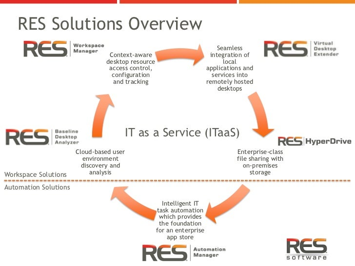 RES Solutions Overview                                                                           Seamless                 ...