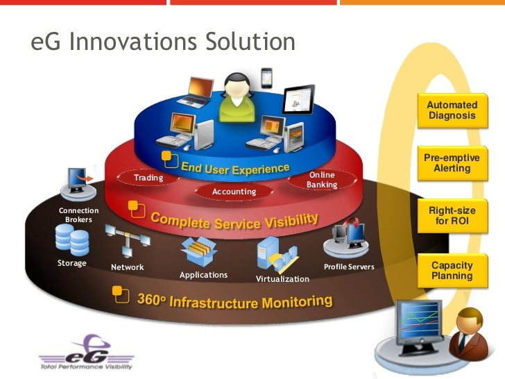 eG Innovations Solution                                                                                     Automated     ...