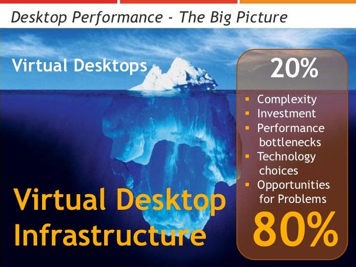 Desktop Performance - The Big PictureVirtual Desktops                                    20%                              ...