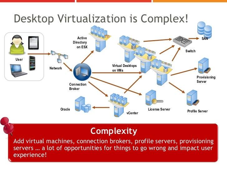Desktop Virtualization is Complex!                              Active                                                    ...