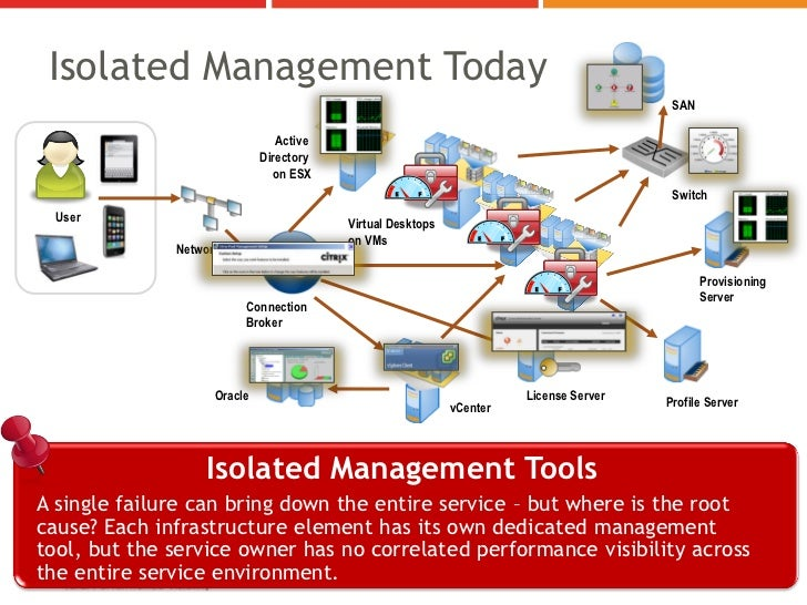 Isolated Management Today                                                                                        SAN      ...