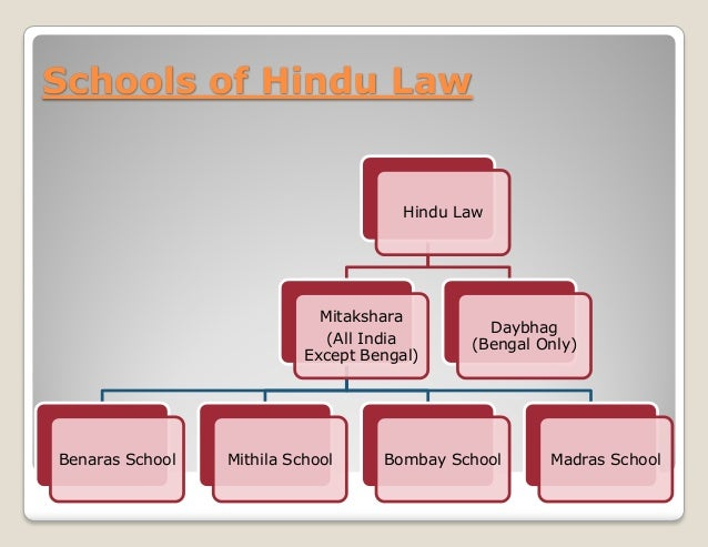 Joint Hindu Family Business Project Pdf