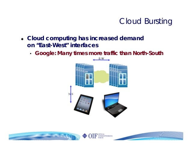 """Cloud Bursting Cloud computing has increased demand on """"East-West"""" interfaces • Google: Many times more traffic than North..."""
