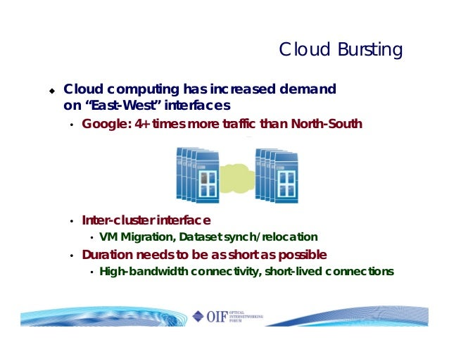 """Cloud Bursting Cloud computing has increased demand on """"East-West"""" interfaces • Google: 4+ times more traffic than North-S..."""