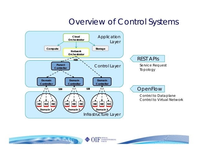 Overview of Control Systems Application Layer Control Layer Infrastructure Layer Domain 1 NE NE NE Domain 2 NE NE NE Domai...
