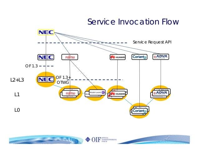 OF 1.3 OF 1.3+ OTWG Service Request API L2+L3 L1 L0 Service Invocation Flow