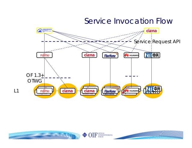 Service Request API OF 1.3+ OTWG L1 Service Invocation Flow