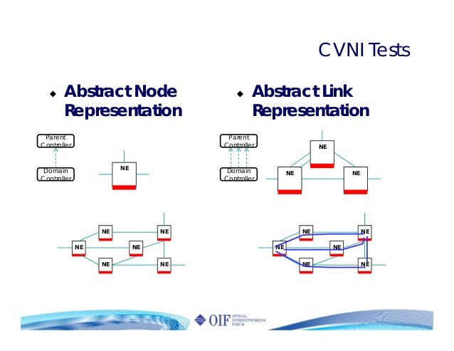 CVNI Tests Abstract Node Representation Abstract Link Representation NE NE NE NE NE NE NE NE NE NE NE NE NE NE NE NE Paren...