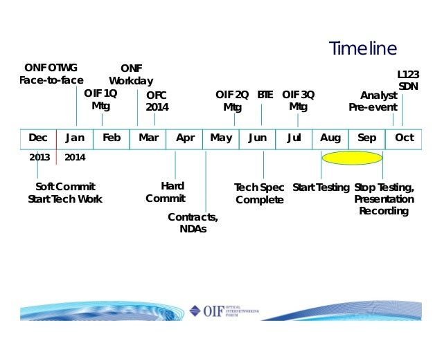 Dec Jan Feb Mar Apr May Jun Jul 2013 2014 Aug Sep Oct Timeline Soft Commit Start Tech Work ONF OTWG Face-to-face Contracts...