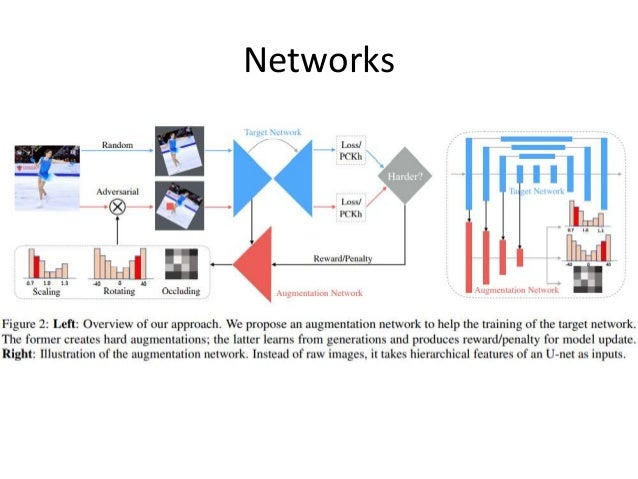 Joint optimize data augmentation and network training Slide 3