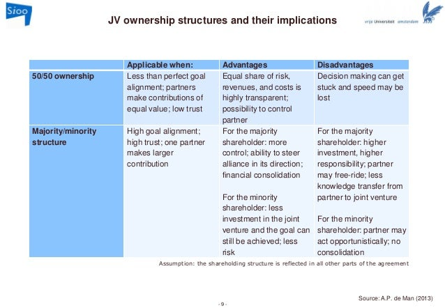 chinese joint venture advantages and disadvantages copyright