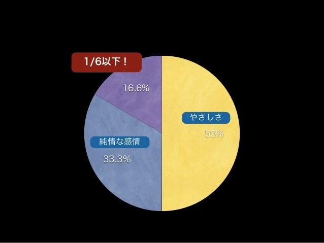 16.6% 33.3% 50% 1/6以下! やさしさ 純情な感情