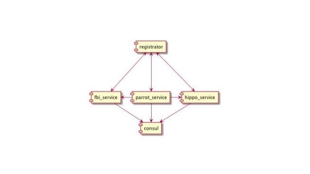 Thrift API Gateway service InternalTestService { SomeReturnData getSomeData( 1: UserData userData, 2: RequestData requestD...