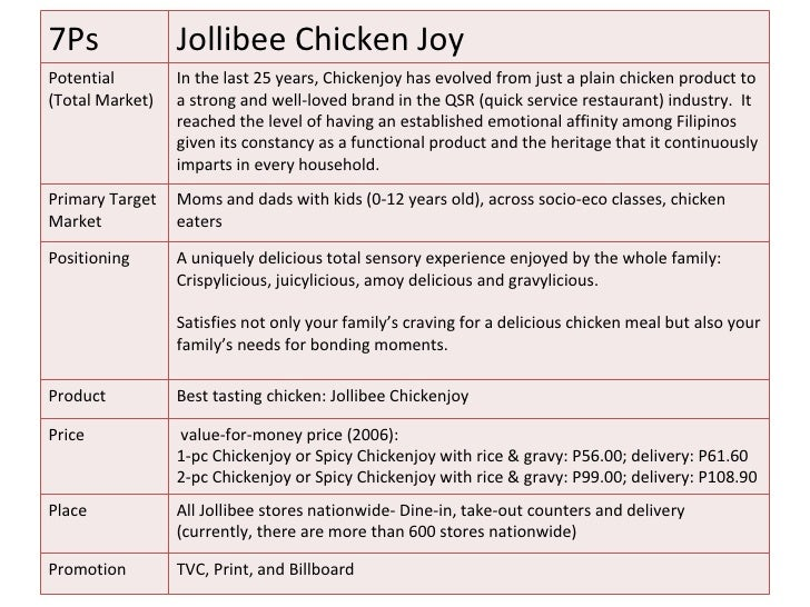 7ps of jolibee corporation This document aims to analyze jollibee foods corporation to have a good understanding on marketing strategy i ll discuss about jfc s undertaken marketing.