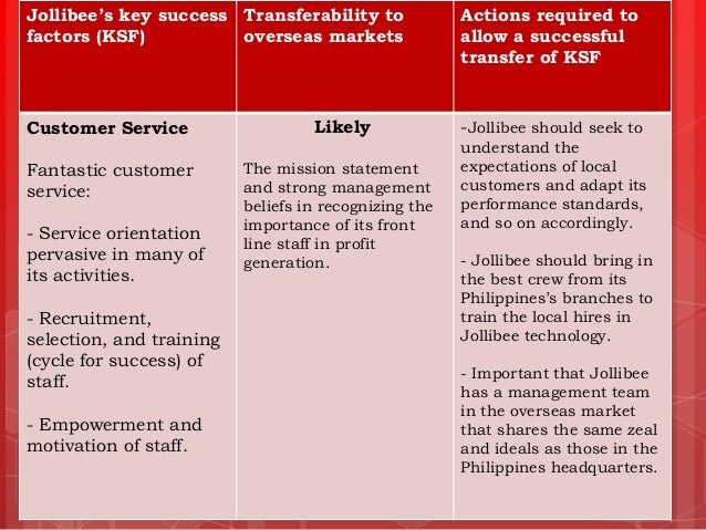 jollibee s target market Lessons from late movers christopher a bartlett but jollibee's management did not just copy mcdonald's multiply resmed's target market.