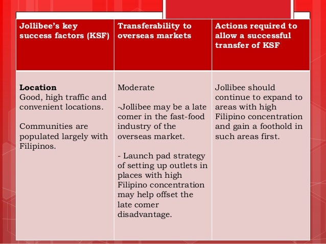 the critical factor responsible for jollibee success in the philippines (businessballscom, nd) below is the swot analysis of philippine's fast food restaurant, jollibee: strength - jollibee is a stronghold of filipino victory and is well known throughout the philippines.