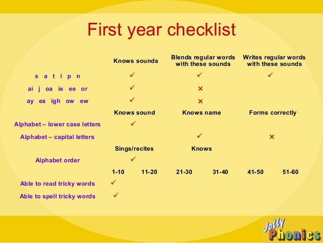 Jolly Phonics Letter Sounds Free Download